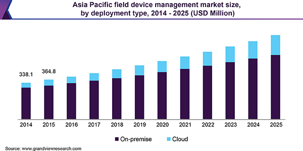 Asia Pacific field device management market size, by deployment type, 2014 - 2025 (USD Million)