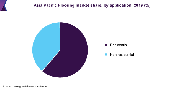 Asia Pacific flooring market share, by application, 2018 (%)