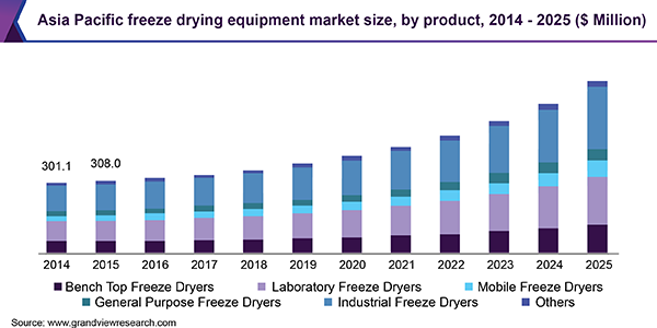 Asia Pacific freeze drying equipment market size