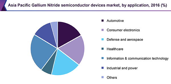 Asia Pacific Gallium Nitride semiconductor devices market