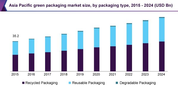 Asia Pacific green packaging market size, by packaging type, 2015 - 2024 (USD Billion)
