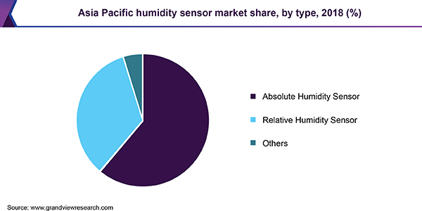 Asia Pacific humidity sensor market share, by type, 2018 (%)