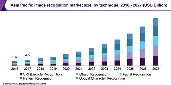 Asia Pacific image recognition market size, by technique, 2016 - 2027 (USD Billion)