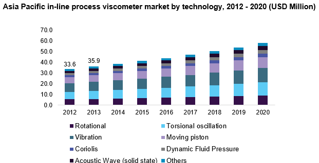 Asia Pacific in-line process viscometer market