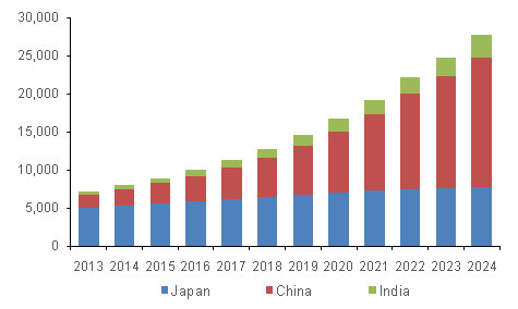 Asia Pacific IVD Market