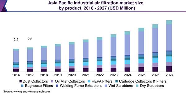 Asia Pacific industrial air filtration market