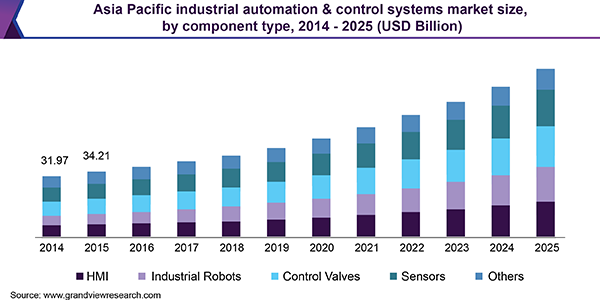 Asia Pacific industrial automation & control systems market