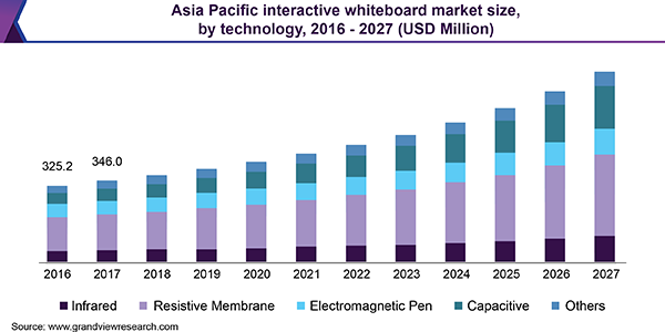 Asia Pacific interactive whiteboard Market
