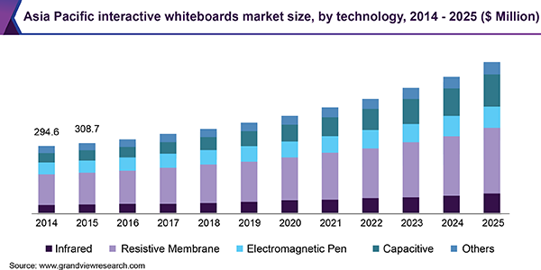 Asia Pacific interactive whiteboards market