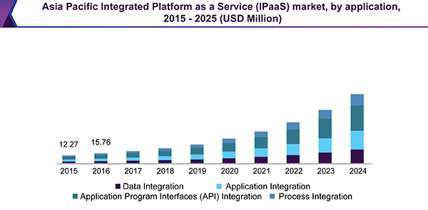 Asia Pacific Integration Platform as a Service (IPaaS) market, by application, 2015 - 2025 (USD Million)