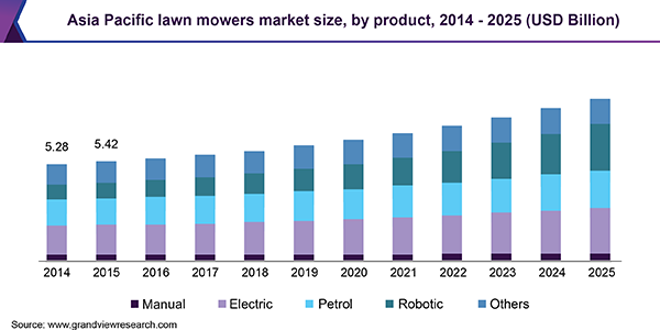 Asia Pacific lawn mowers market