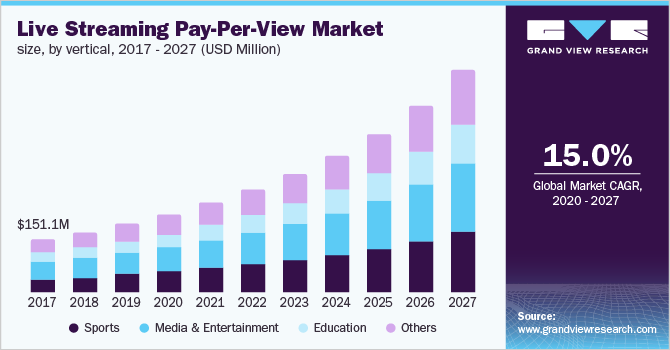 Asia Pacific live streaming pay-per-view market size, by vertical, 2016 - 2027 (USD Million)