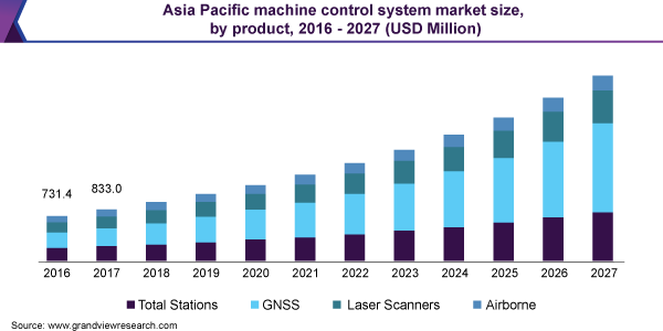 Asia Pacific machine control system market size, by product, 2016 - 2027 (USD Million)