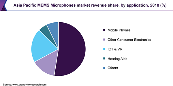 Asia Pacific MEMS Microphones market revenue share, by application, 2018 (%)
