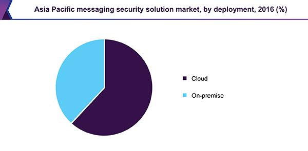 Asia Pacific messaging security market