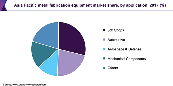 Asia Pacific metal fabrication equipment market