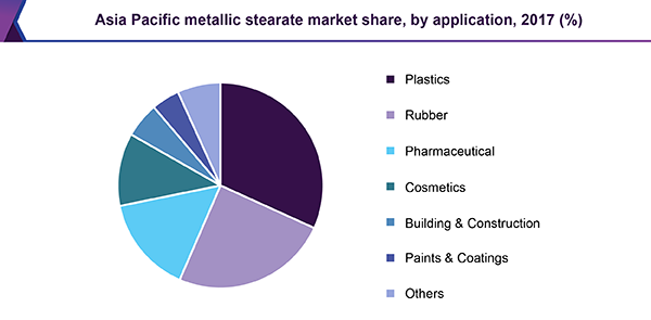 Asia Pacific metallic stearate market share, by application, 2017 (%)