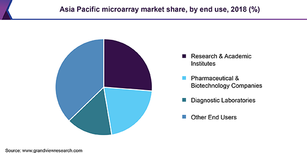 Asia Pacific microarray market