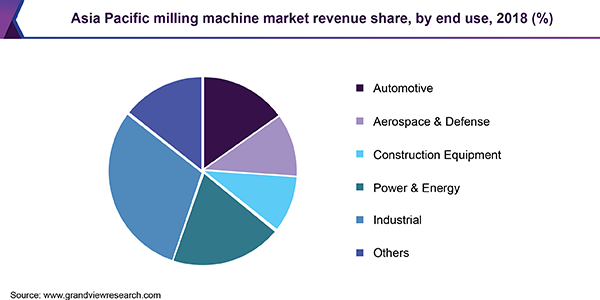 Asia Pacific milling machine market