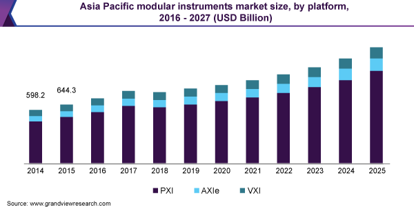 Asia Pacific modular instruments market size, by platform, 2016 - 2027 (USD Billion)