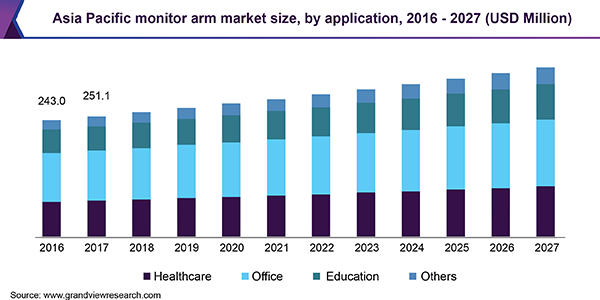 Asia Pacific monitor arm market size