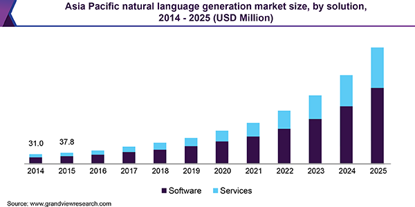 Asia Pacific natural language generation market