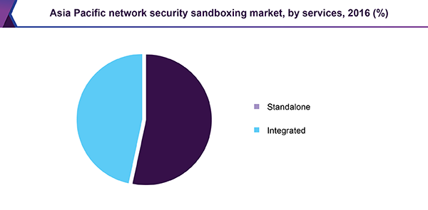 Asia Pacific network security sandbox market, by services, 2016 (%)