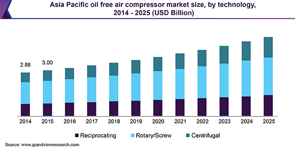 Oil Free Air Compressor Market Size, Share | Industry Report 2019-2025