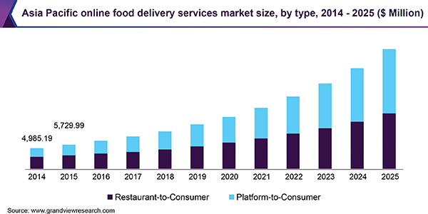Asia Pacific online food delivery services market