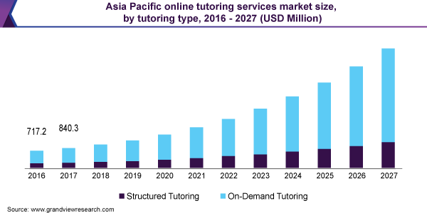 Asia Pacific online tutoring services market size, by tutoring type, 2016 - 2027 (USD Million)