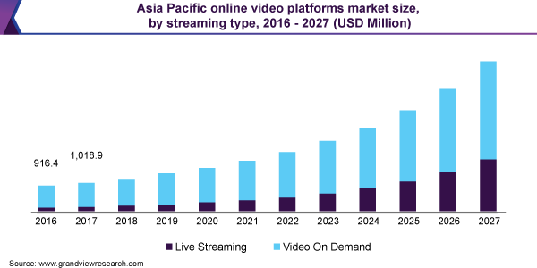 Online Video Platforms Market