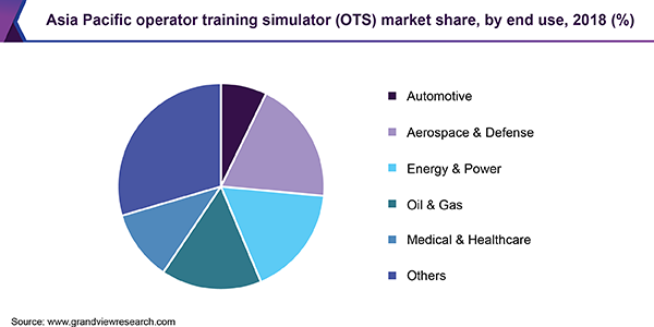Asia Pacific Operator Training Simulator (OTS) market share, by end use, 2018 (%)