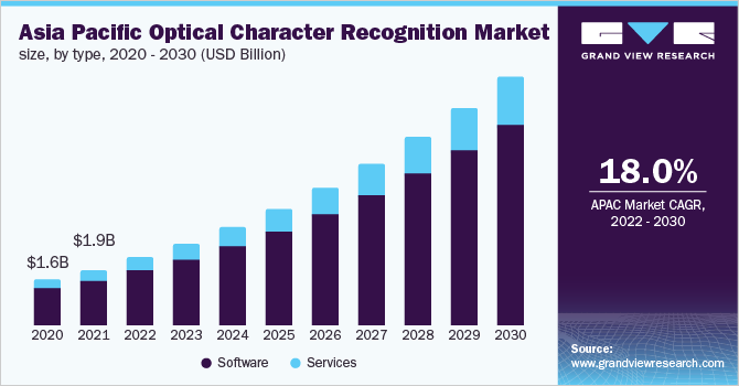 Asia Pacific optical character recognition market size, by vertical, 2014 - 2025 (USD Million)