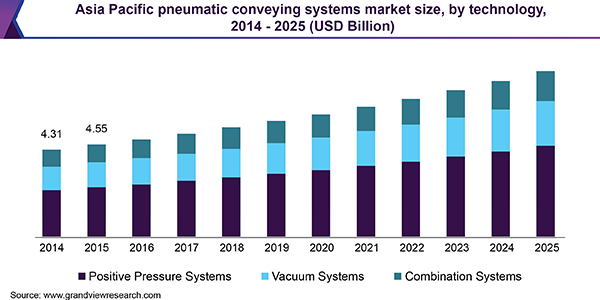 Asia Pacific pneumatic conveying systems market size