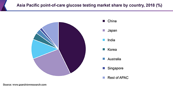 Asia Pacific point-of-care glucose testing market