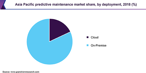 Asia Pacific predictive maintenance market share, by deployment, 2018 (%)
