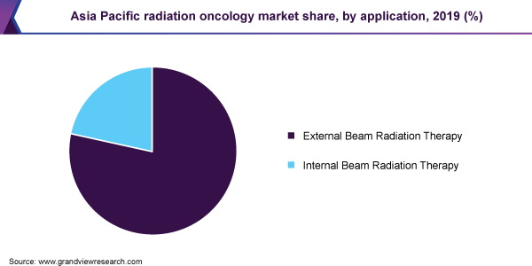 Asia Pacific radiation oncology market share
