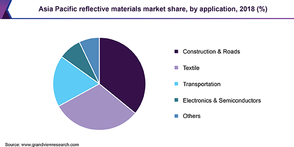 Asia Pacific reflective materials market share, by application, 2018 (%)