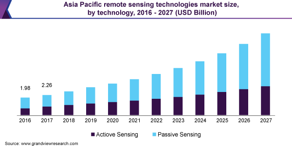 Asia Pacific remote sensing technologies market size, by technology, 2016 - 2027 (USD Billion)