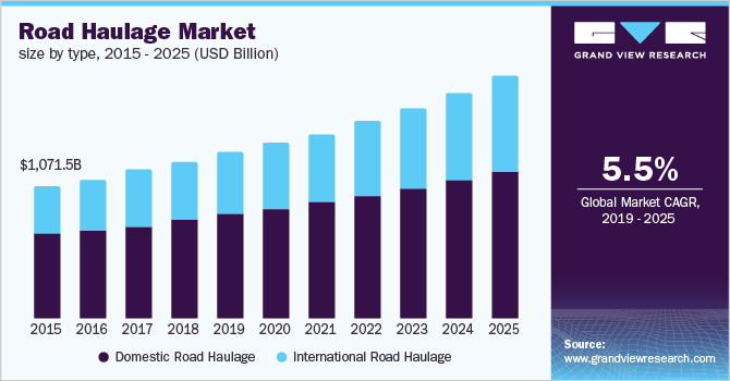 Asia Pacific road haulage market