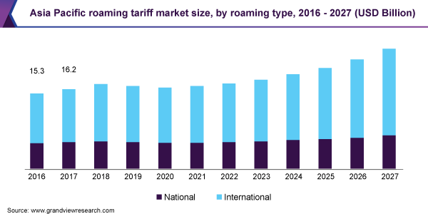 Asia Pacific roaming tariff market size, by roaming type, 2016 - 2027 (USD Billion)