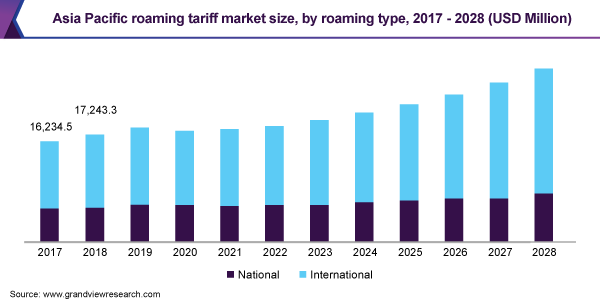 Asia Pacific roaming tariff market size, by roaming type, 2015 - 2025 (USD Million)