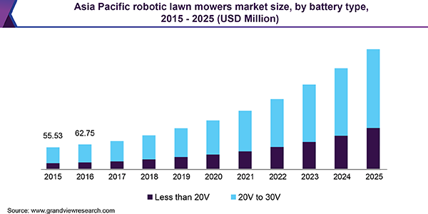 Asia Pacific robotic lawn mowers market size, by battery type, 2015 - 2025 (USD Million)