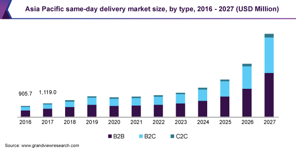 Asia Pacific same-day delivery market size, by type, 2016 - 2027 (USD Million)