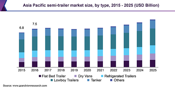 Asia Pacific semi-trailer market size, by type, 2015 - 2025 (USD Billion)