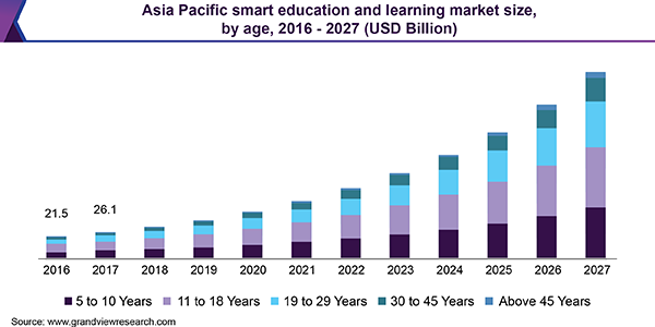Asia Pacific smart education and learning market size