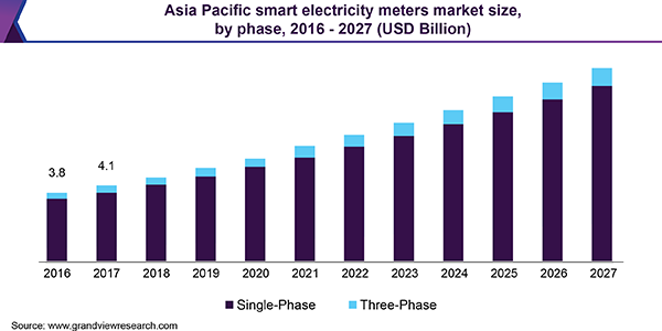 Asia Pacific smart electricity meters market