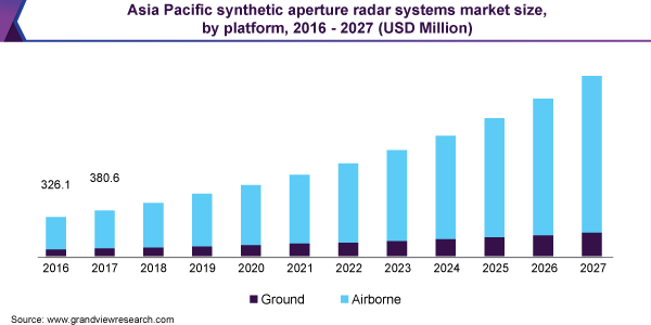 Asia Pacific synthetic aperture radar market size, by platform, 2016 - 2027 (USD Million)