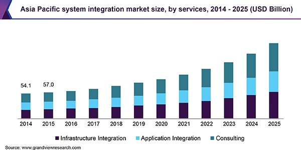 Asia Pacific system integration market
