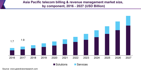 Asia Pacific telecom billing & revenue management market size, by component, 2016 - 2027 (USD Billion)